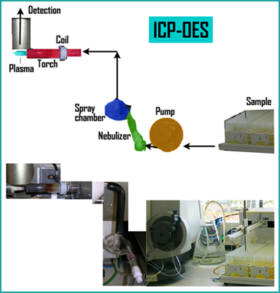 ICP-OES - General Instrumentation