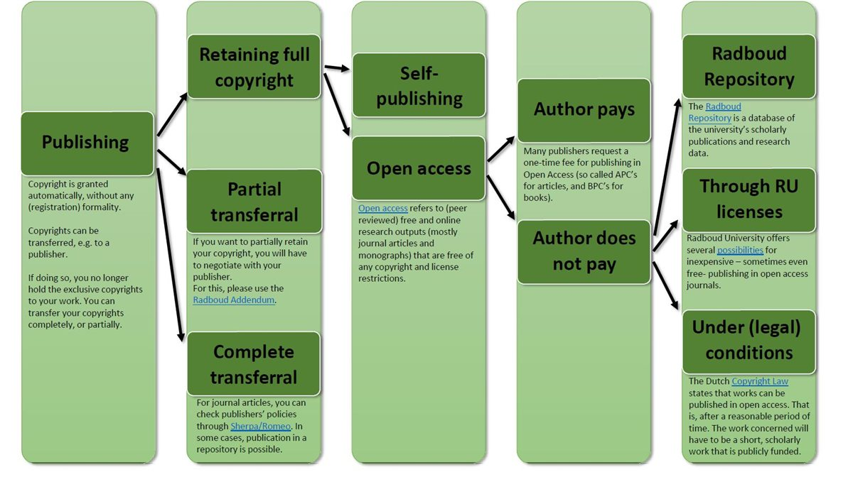Your publications - University Library